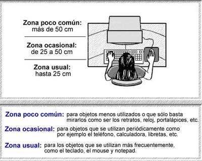 Correctas posturas frente al Computador Distancia teclado y otros Correctas posturas frente al Computador