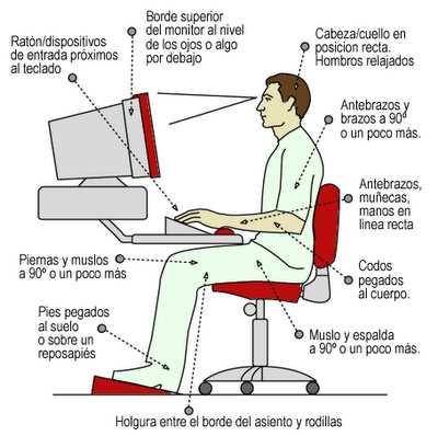 Resumen general de las posturas frente al computador Correctas posturas frente al Computador