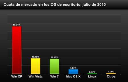 El fracaso de Linux para superar 1% del mercado masivo Opinión Sistema Operativo