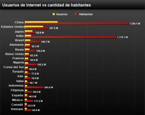Los 20 países más grandes en Internet Curiosidades Opinión