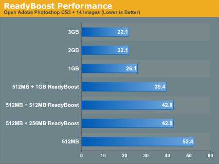 Use ReadyBoost in Windows Vista, 7, 8, 8.1 and 10 | www ...